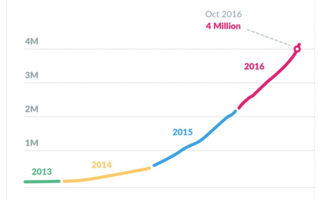 courbe croissance slack jusqu'à octobre 2016