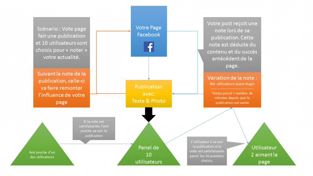 Comprendre l'Edge Rank Facebook avec Wecode